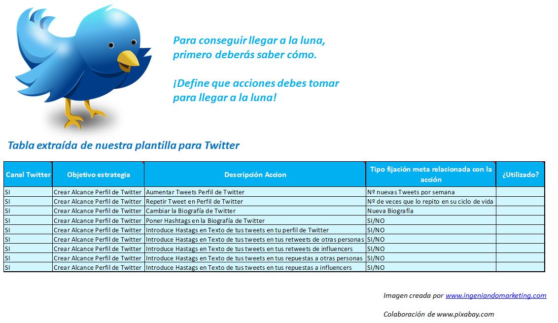 Acciones Fase Awareness Twitter