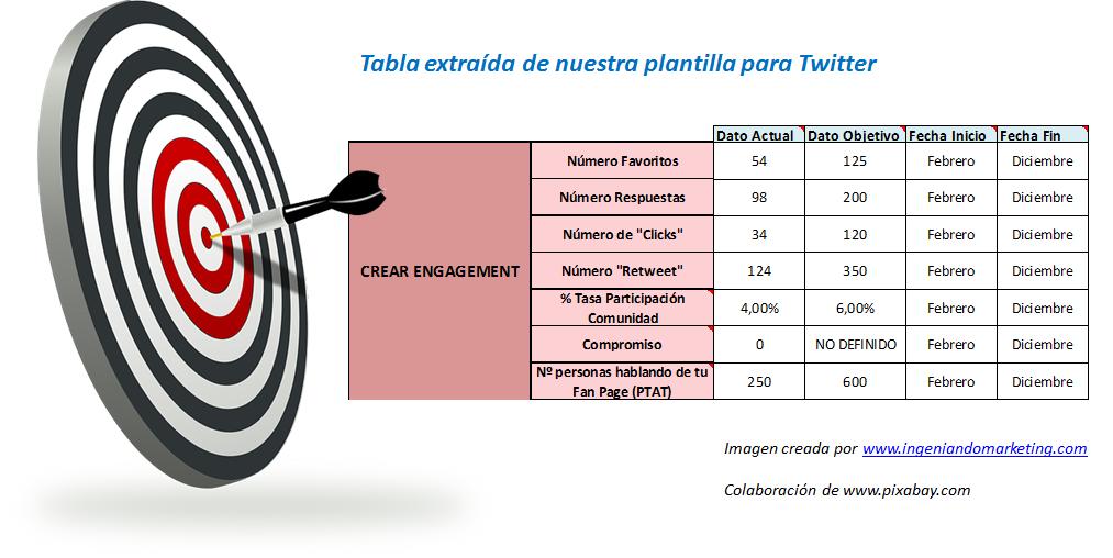 Objetivos Twitter Fase Awareness