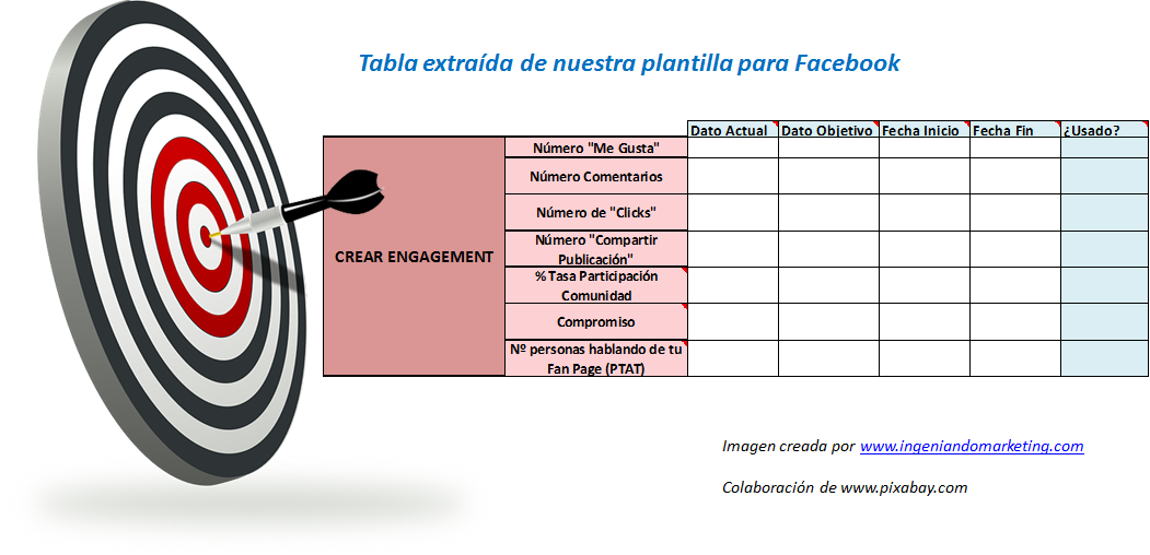 Objetivos Facebook Fase Awareness