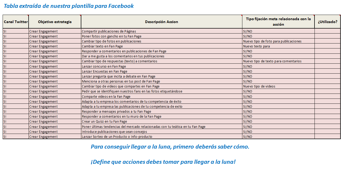 Estrategia en Facebook para la Fase Awareness - Ingeniando Marketing