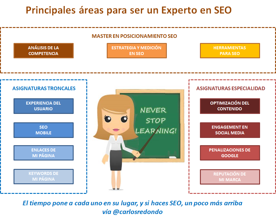SEO (Search Engine Optimization) - Posicionamiento en buscadores