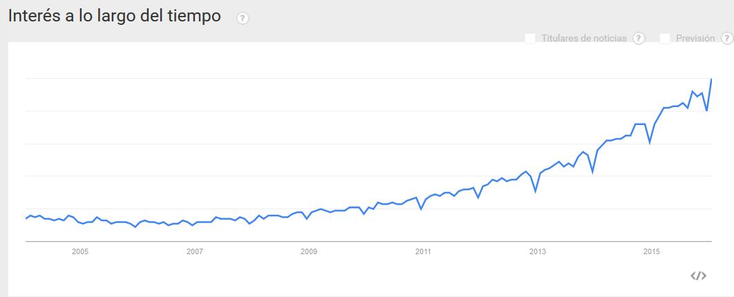 Herramientas para Buscar Palabras Clave - Google Trends