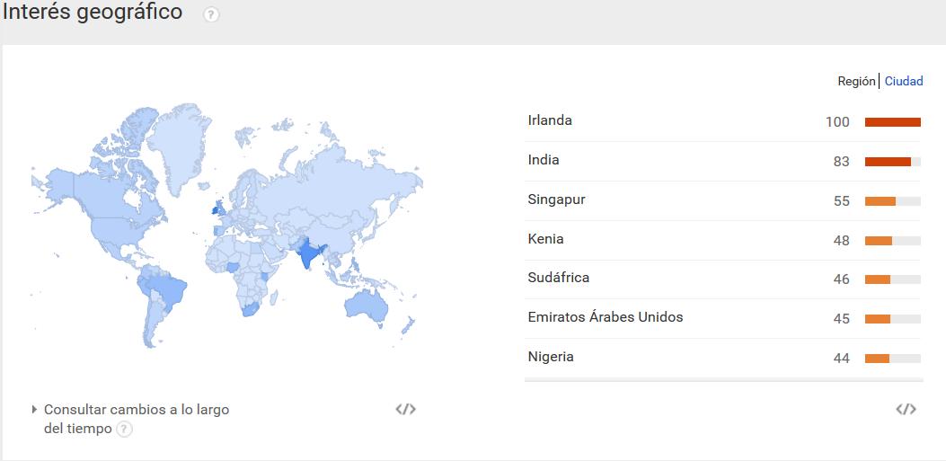 Herramientas para Elegir Palabras Clave - Google Trends