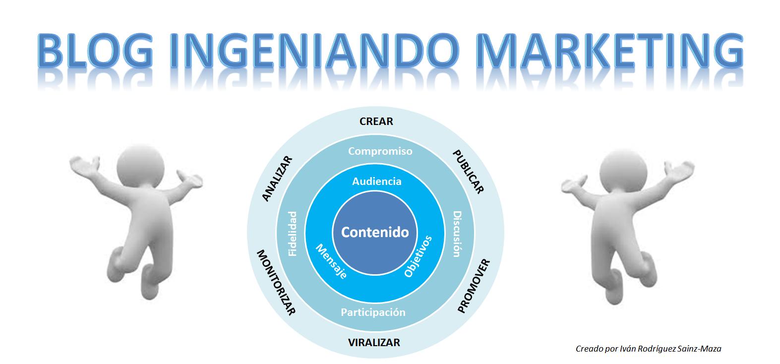 Blog Ingeniando Marketing