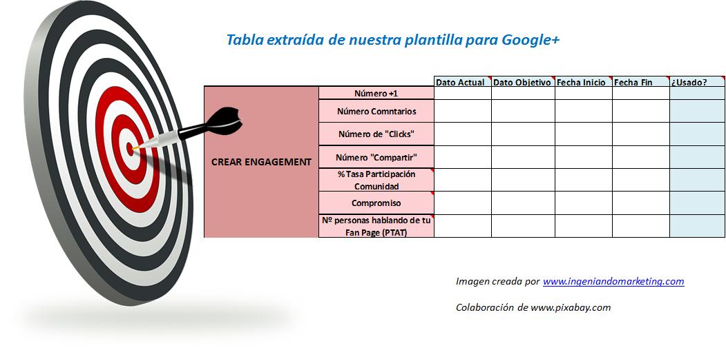Estrategia Google+