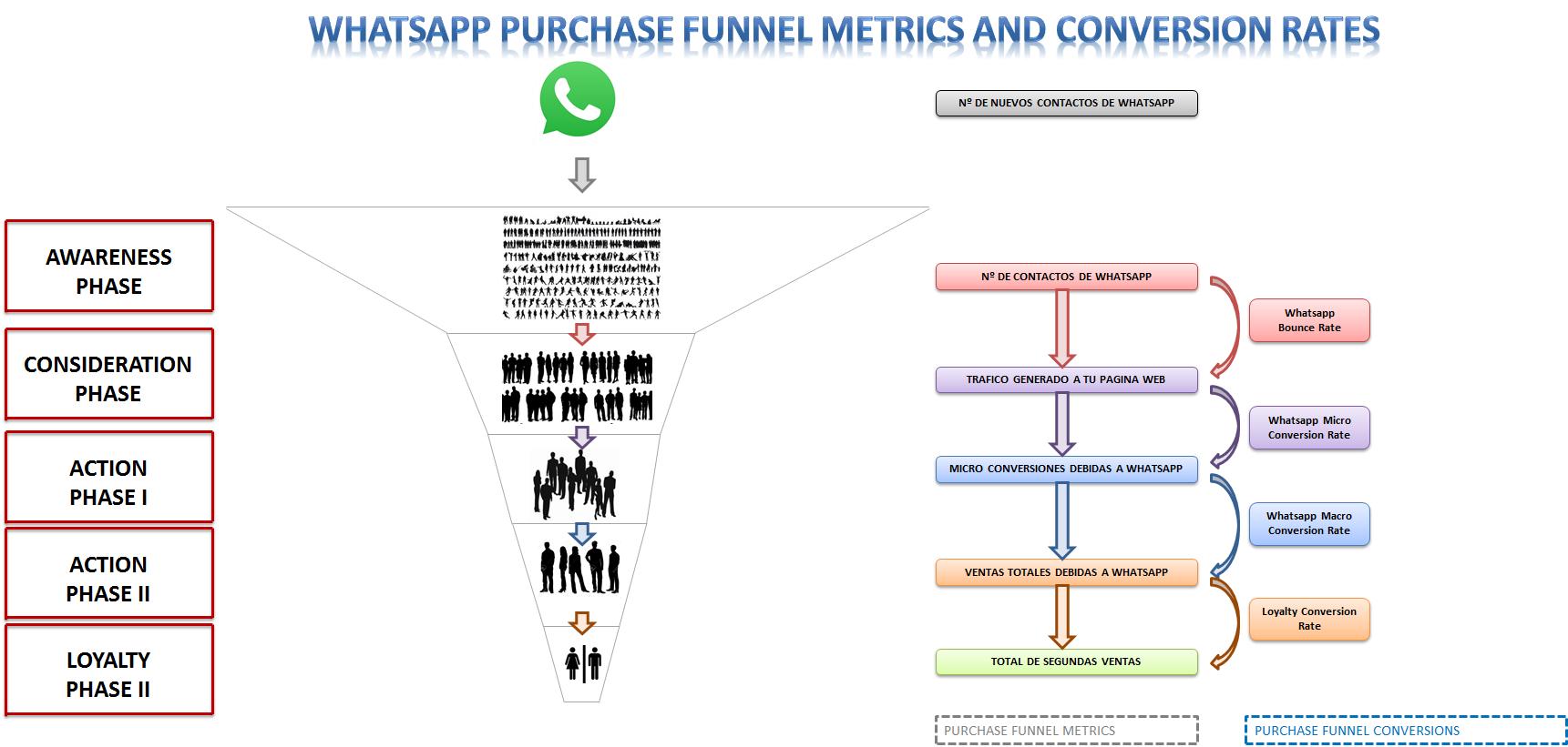 Estrategias de Marketing para Whatsapp