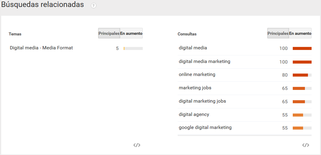 Herramientas para Encontrar Palabras Clave - Google Trends
